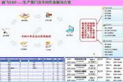 毅飞服装ERP管理软件