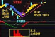 融信通股票理财行情分析软件