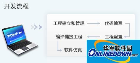 ZLG-DN嵌入式开发者网络DN for TKStudio截图1