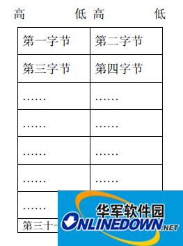 16位汉字显示屏的字库软件(点阵字库)截图