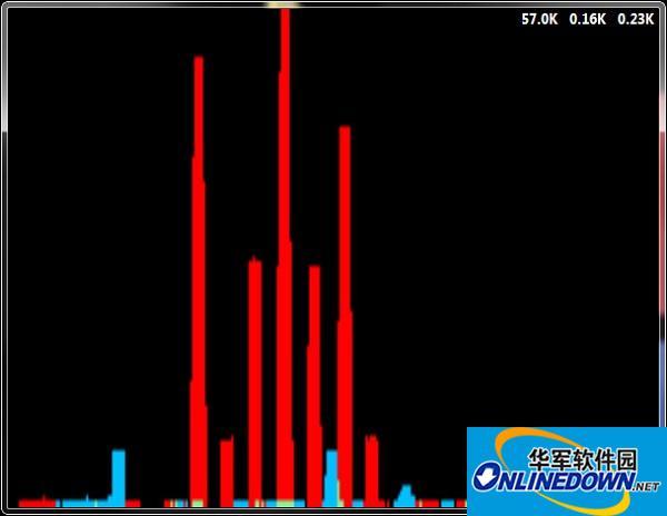 NetGraph网络带宽监视器截图