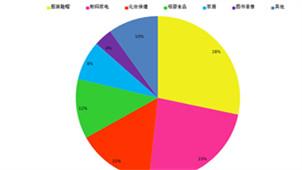 统计图软件合集