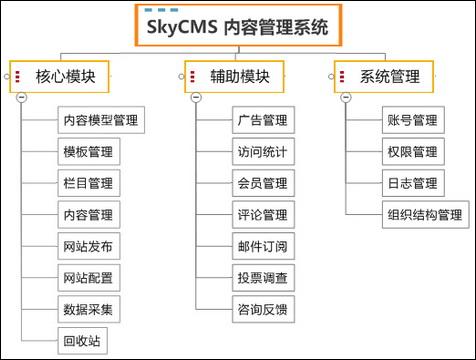内容管理系统