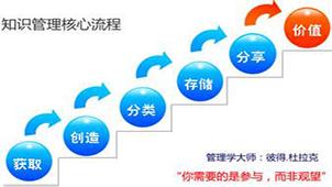 知识管理系统