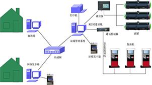 加油站管理系统专区