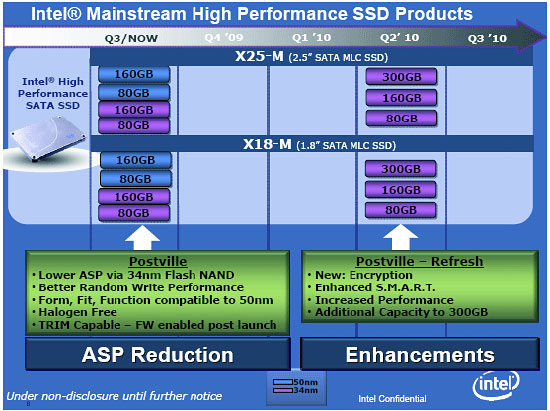 Intel英特尔 X18-M/X25-E/X25-M固态硬盘固件