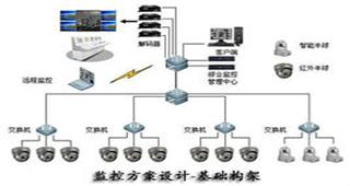 安防监控系统专题