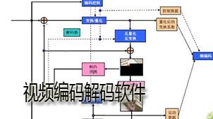 视频编码解码软件