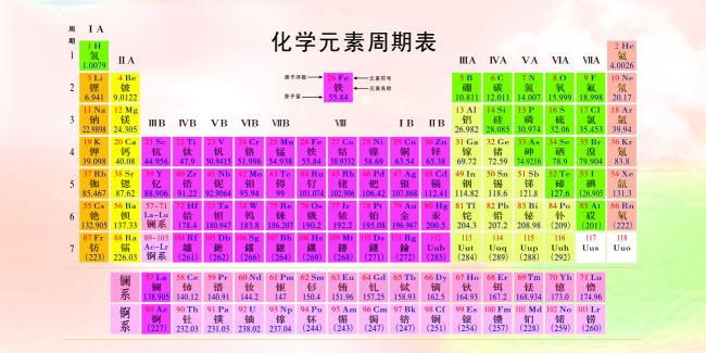 化学元素周期表大全
