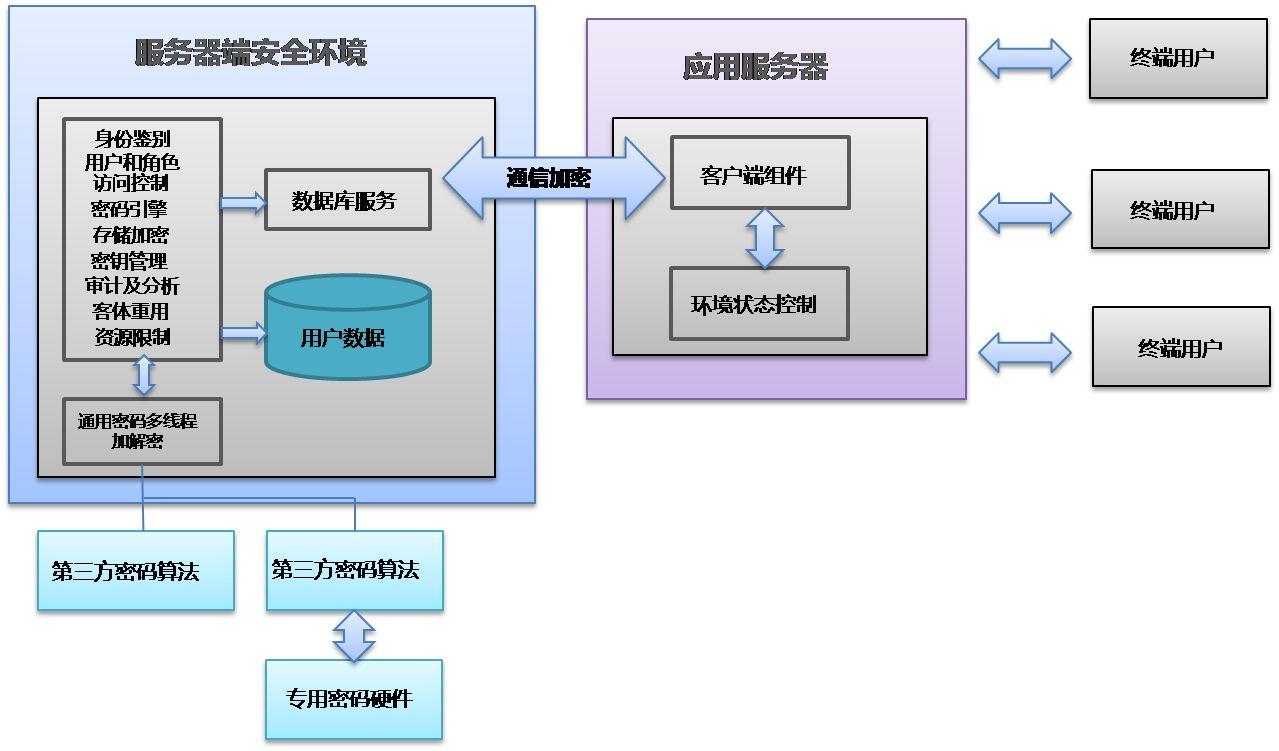 PCFT通用数据库管理系统截图1