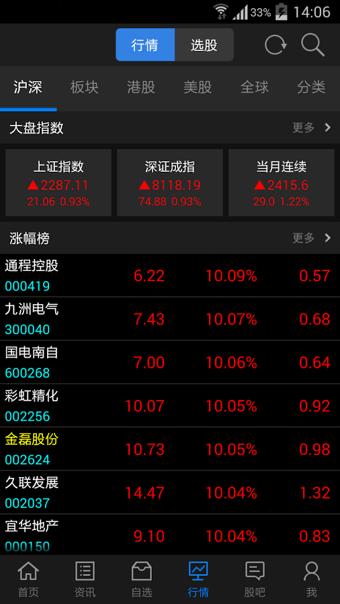 东方财富网【东方财富通】