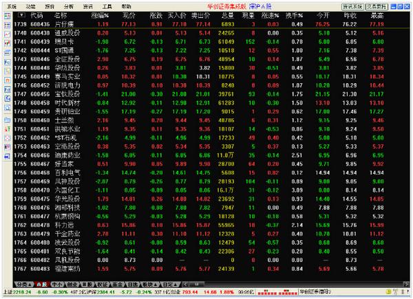 华创证券集成版通达信行情交易合一版截图