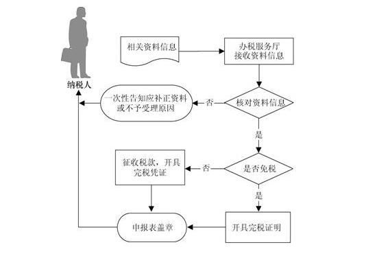 广西区国税局网上申报系统截图