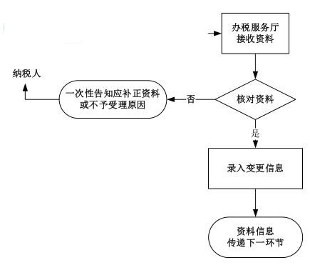 辽宁省电子税务局客户端截图