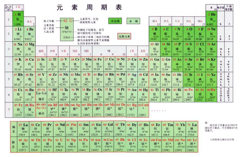 元素周期表截图