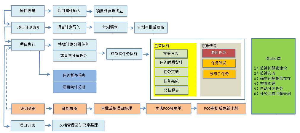 开合共好项目管理软件截图
