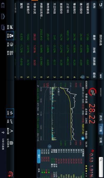 同花顺炒股证券HD截图1