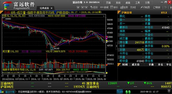 富远行情南华期货行情软件截图