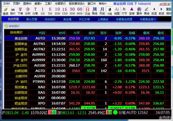 华夏银行贵金属行情系统