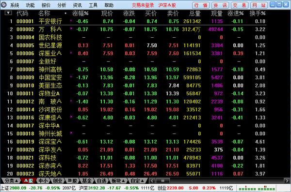 上海华信证券通达信行情系统