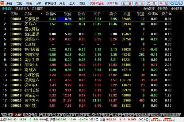 东方财富证券通达信版