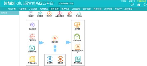 智慧树幼儿园收费软件云平台