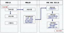 散货库存管理系统