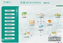 易联餐饮管理系统