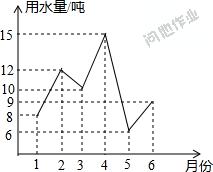 Asp生成统计折线图