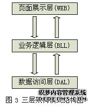 三层架构在线音乐平台