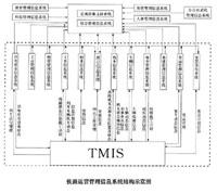 品高铁路资料管理系统