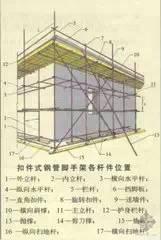 扣件式钢管脚手架构配件用量计算系统