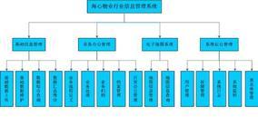 现代物业管理系统商务写字楼版