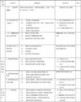 中国教育和科研计算机网安全管理协议(试行)范文