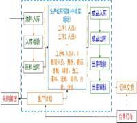 组装加工企业物料需求管理系统