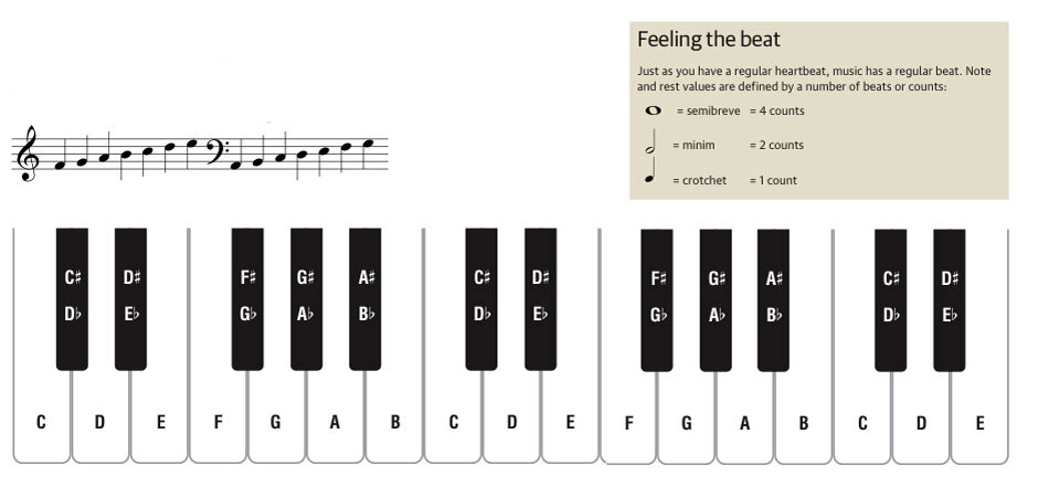 Musical Keyboard Tutor
