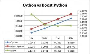 python-libgearman