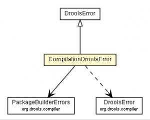 Drools Helper Integration