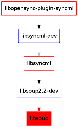 LibSoup For Linux