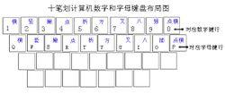 中文笔画数字输入法特级版