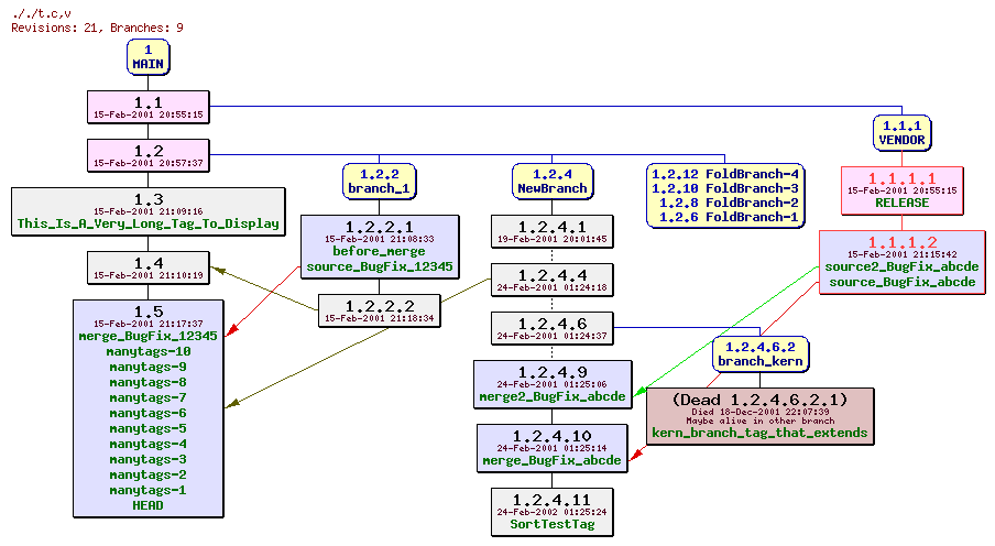 CvsGraphLOGO