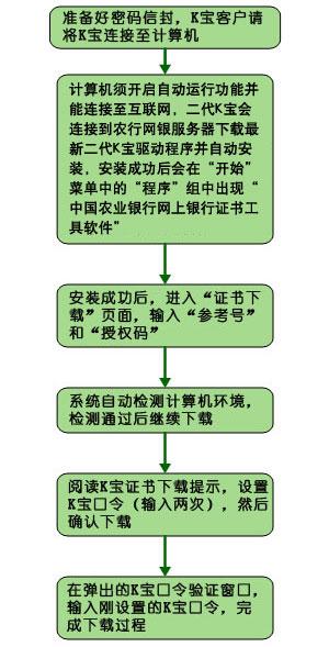 中国农业银行证书截图